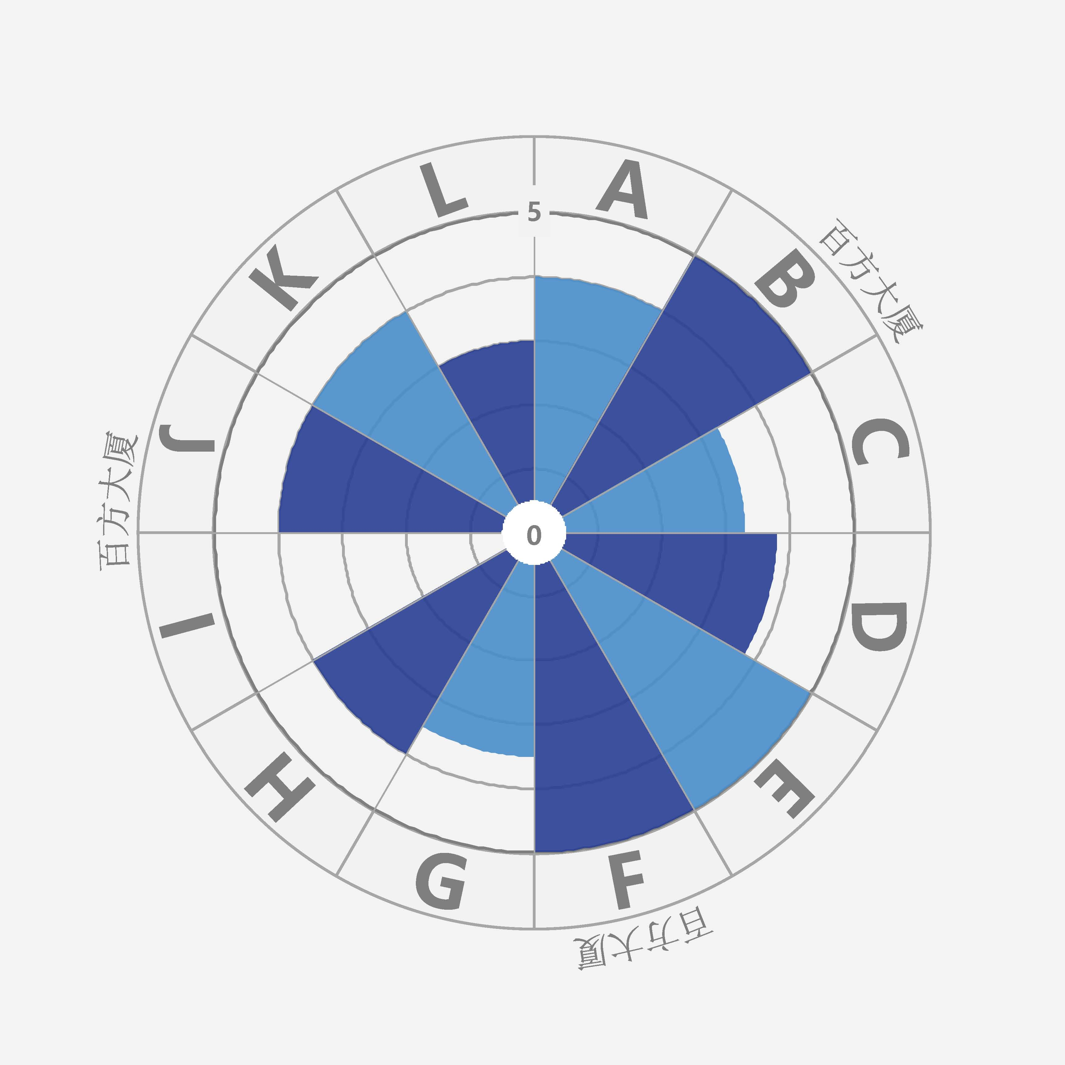 百方广场B座项目评测
