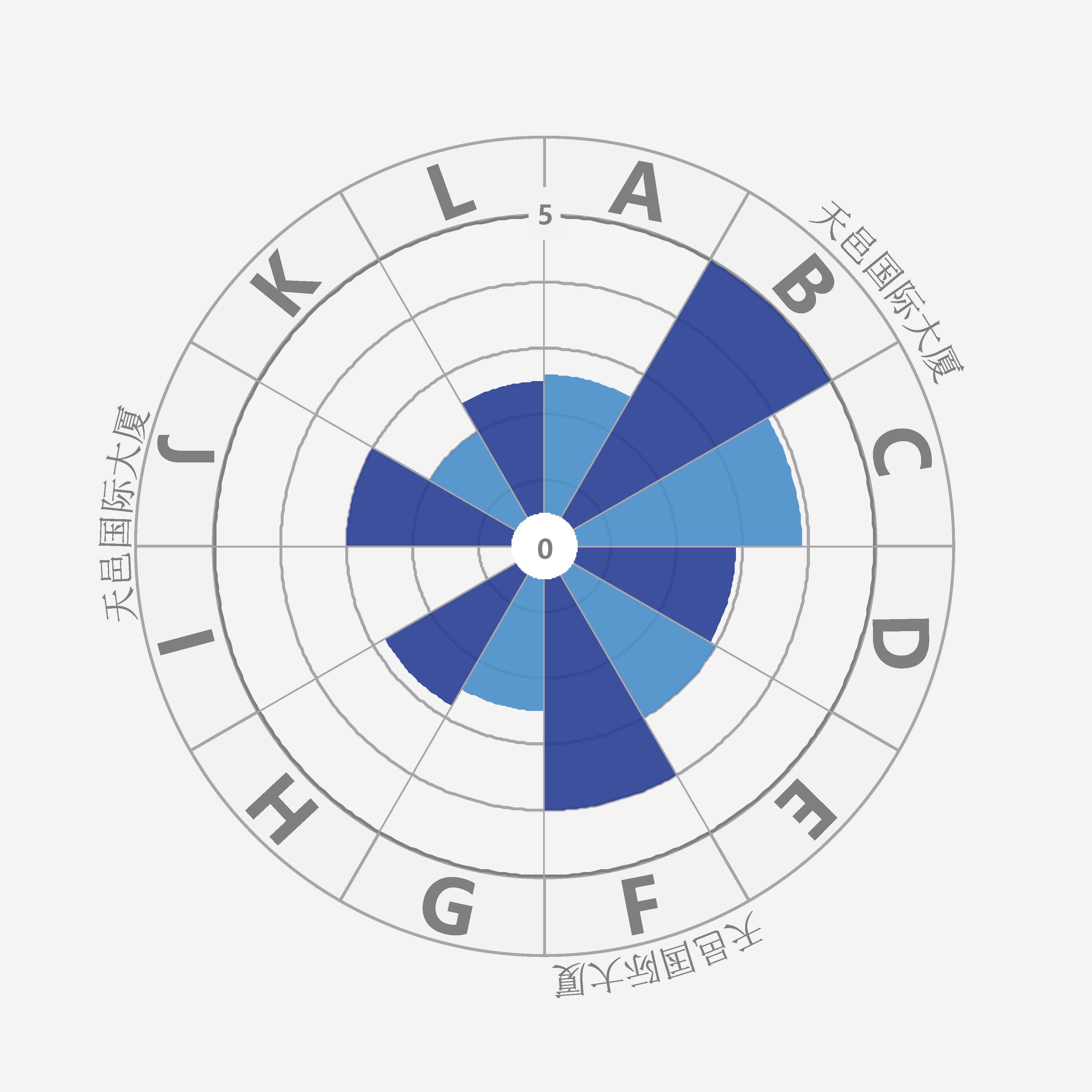 天邑国际大厦项目评测