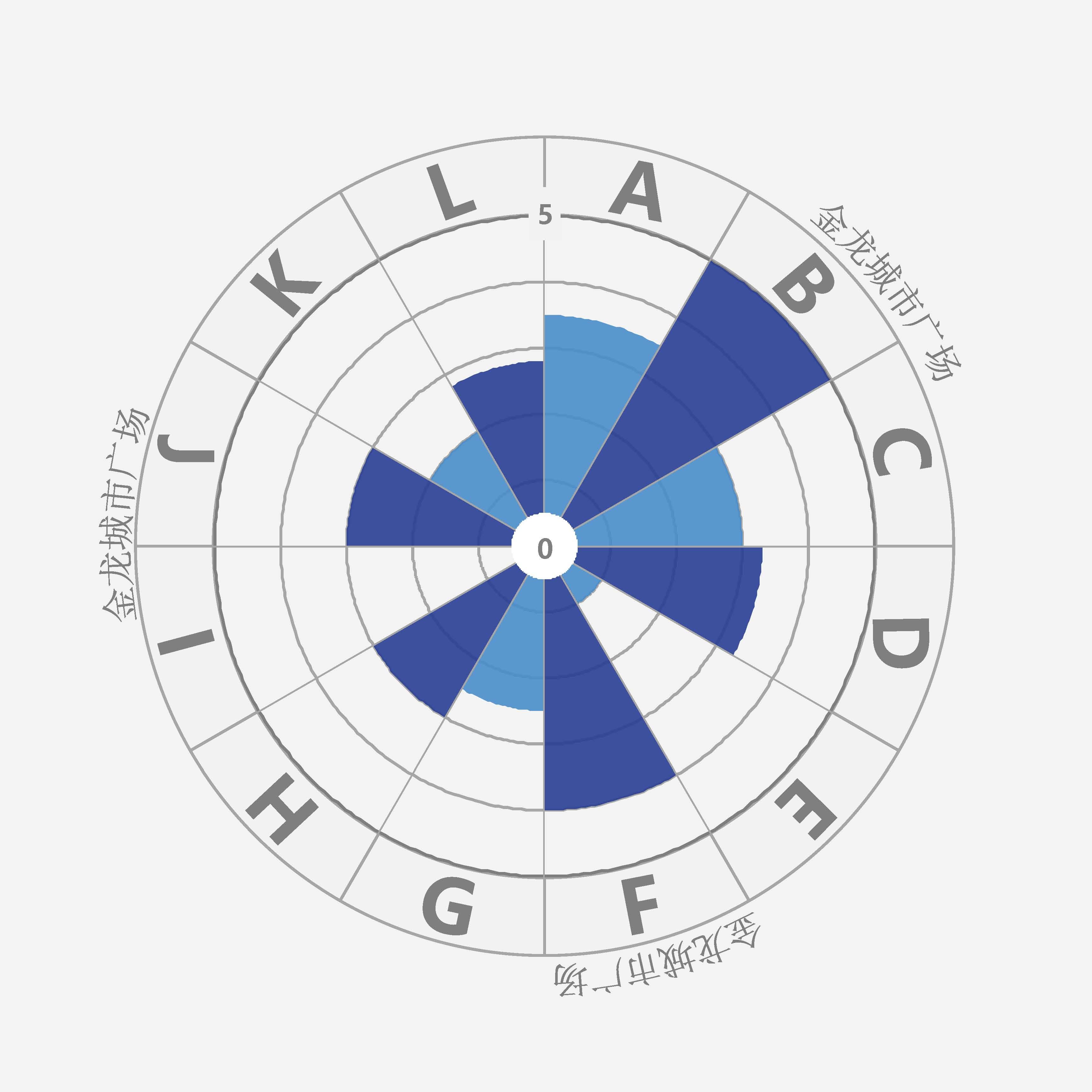 金龙城市广场项目评测