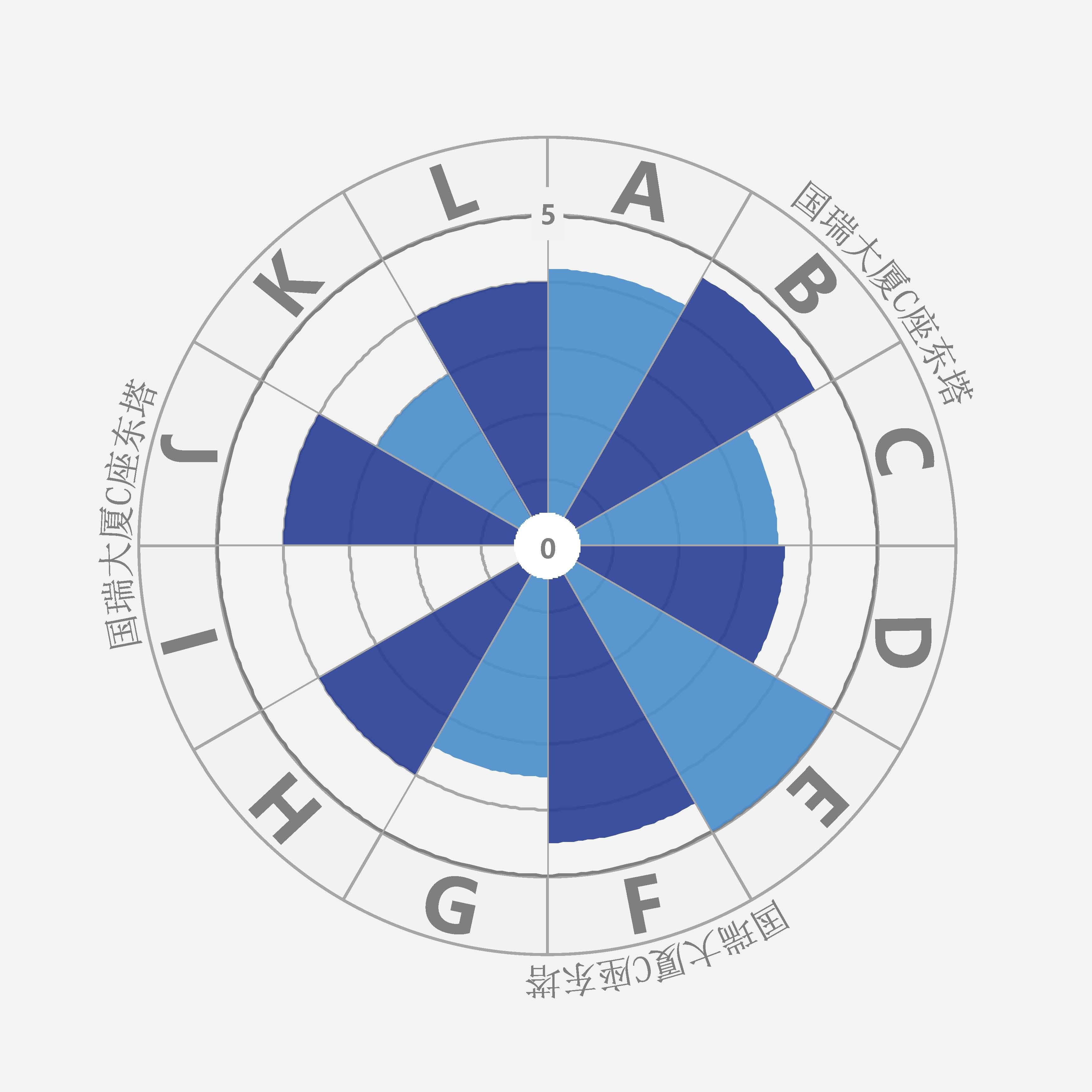 国瑞大厦C座东塔项目评测